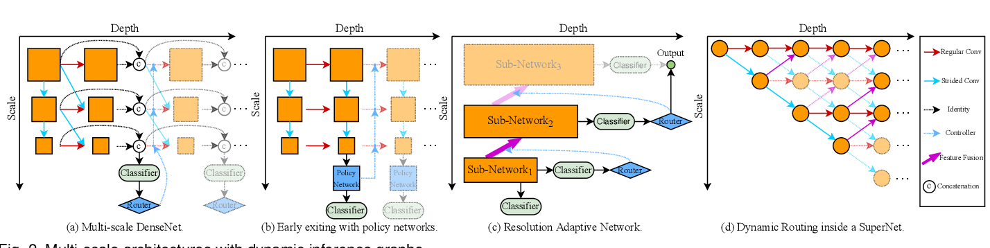 Figure 3 for Dynamic Neural Networks: A Survey