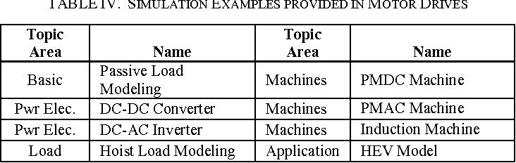 Table IV from Using Matlab's Simscape modeling environment as a