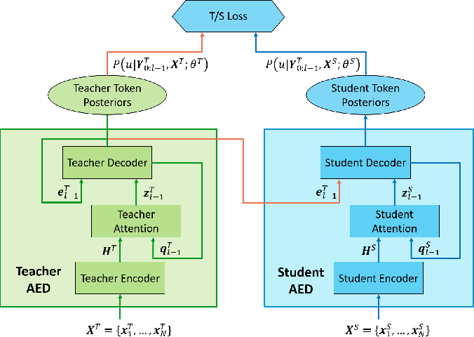 Figure 1 for Domain Adaptation via Teacher-Student Learning for End-to-End Speech Recognition