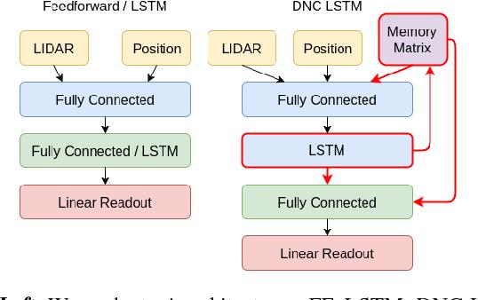 Figure 2 for Neural Network Memory Architectures for Autonomous Robot Navigation
