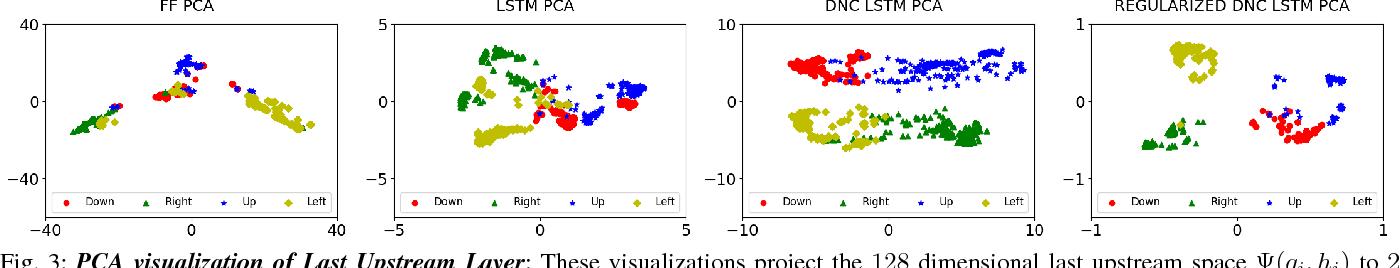 Figure 3 for Neural Network Memory Architectures for Autonomous Robot Navigation