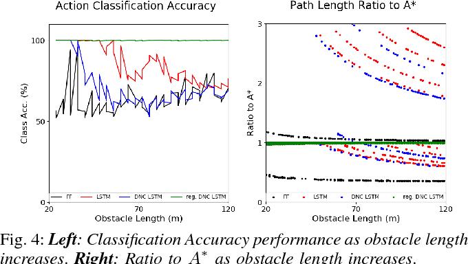 Figure 4 for Neural Network Memory Architectures for Autonomous Robot Navigation