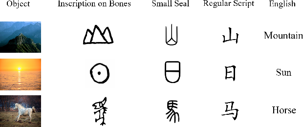 Figure 1 for GlyphCRM: Bidirectional Encoder Representation for Chinese Character with its Glyph