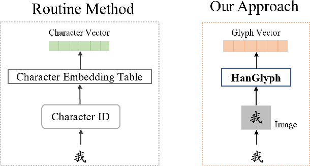 Figure 3 for GlyphCRM: Bidirectional Encoder Representation for Chinese Character with its Glyph