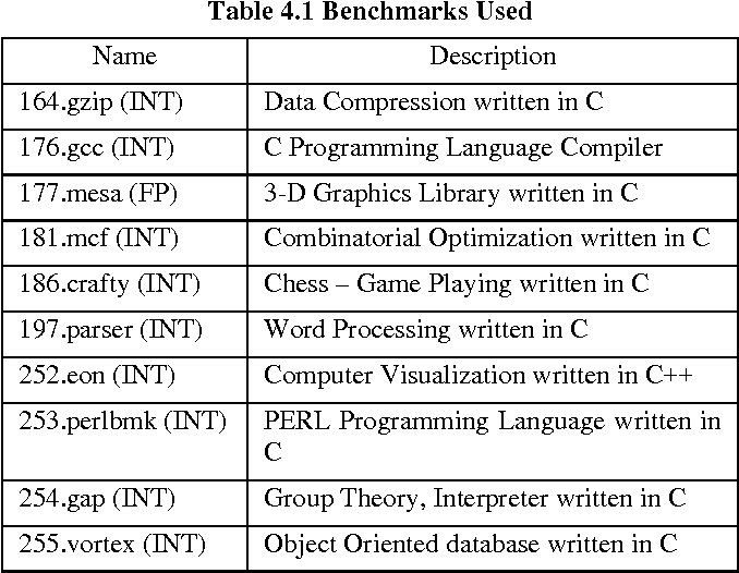 Execution characteristics of SPEC CPU2000 benchmarks: Intel