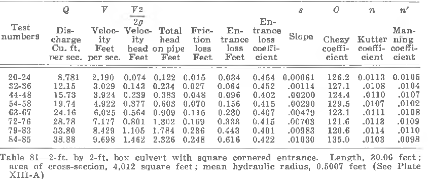Table 81 from The flow of water through culverts  - Semantic Scholar