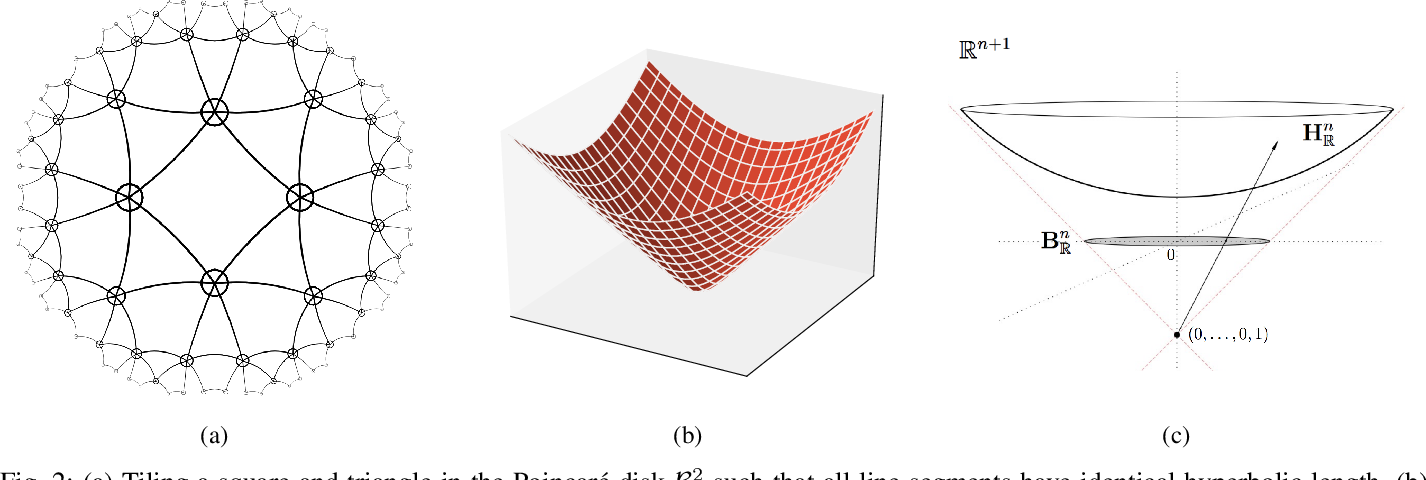 Figure 2 for Leveraging Hierarchical Representations for Preserving Privacy and Utility in Text