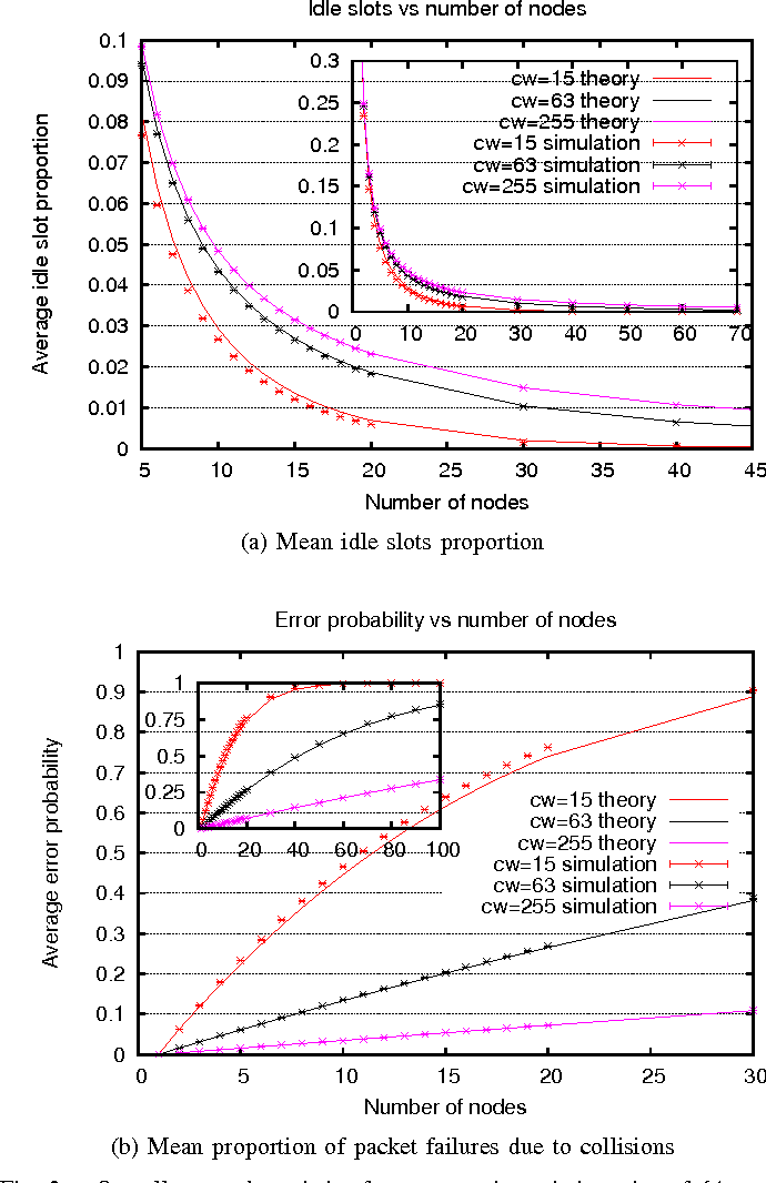 Figure 2 from Estimating contention of IEEE 802.11 broadcasts based ...