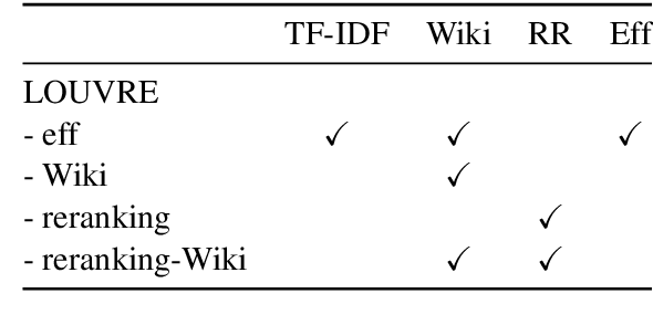 Figure 2 for Weakly Supervised Pre-Training for Multi-Hop Retriever