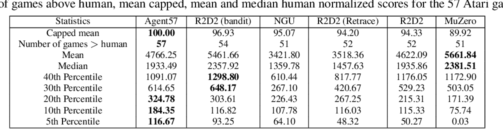 Figure 2 for Agent57: Outperforming the Atari Human Benchmark