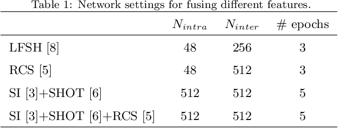 Figure 2 for Learning to Fuse Local Geometric Features for 3D Rigid Data Matching