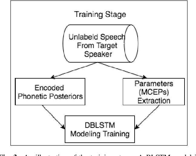 Figure 4 for Singing voice conversion with non-parallel data