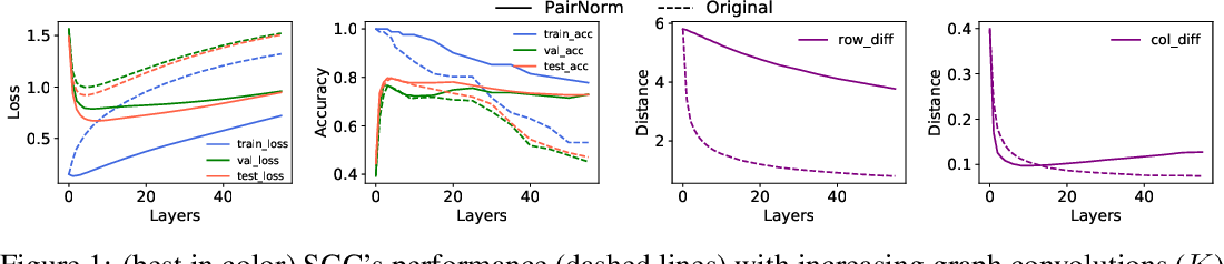 Figure 1 for PairNorm: Tackling Oversmoothing in GNNs