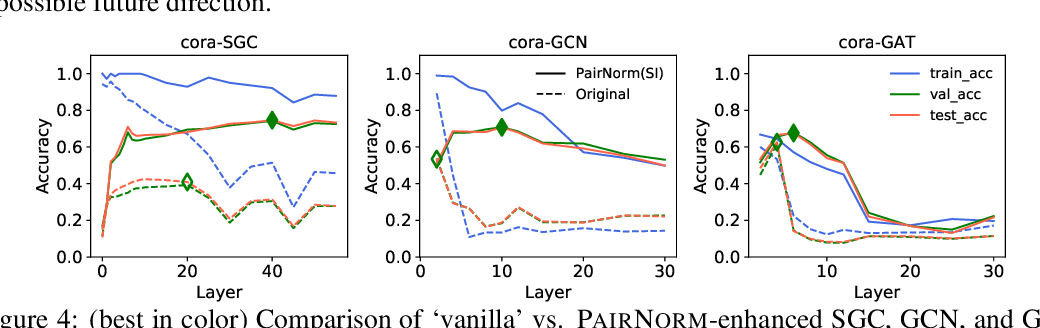 Figure 4 for PairNorm: Tackling Oversmoothing in GNNs