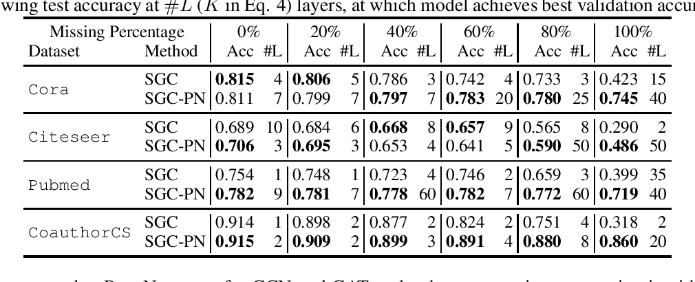 Figure 2 for PairNorm: Tackling Oversmoothing in GNNs