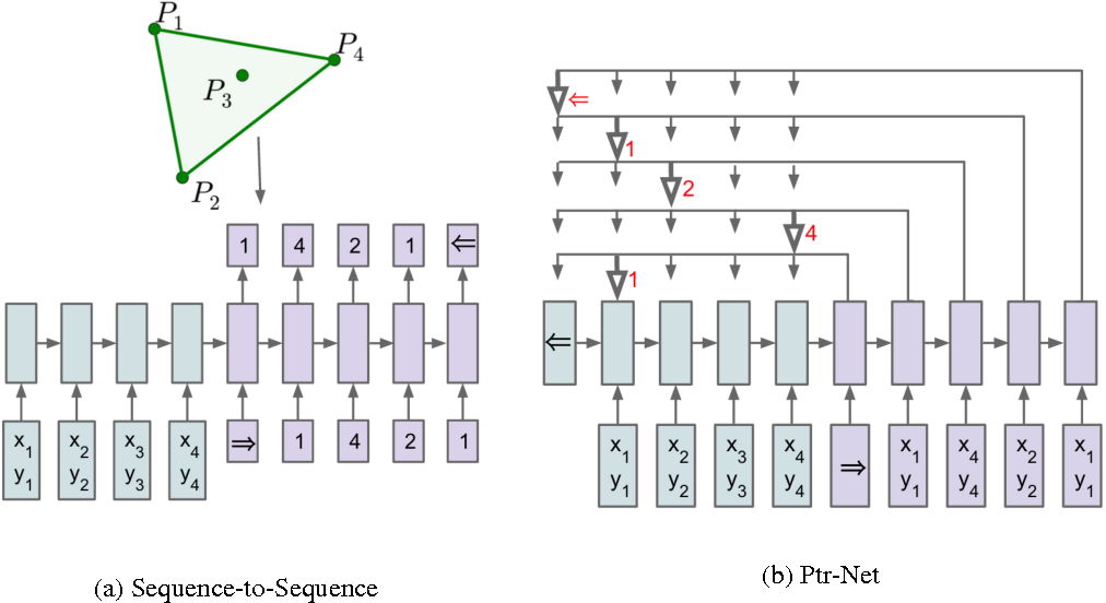 Figure 1 for Pointer Networks