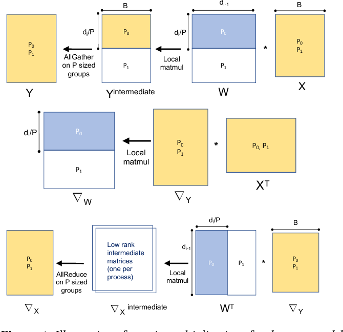 Figure 1 for Integrated Model, Batch and Domain Parallelism in Training Neural Networks