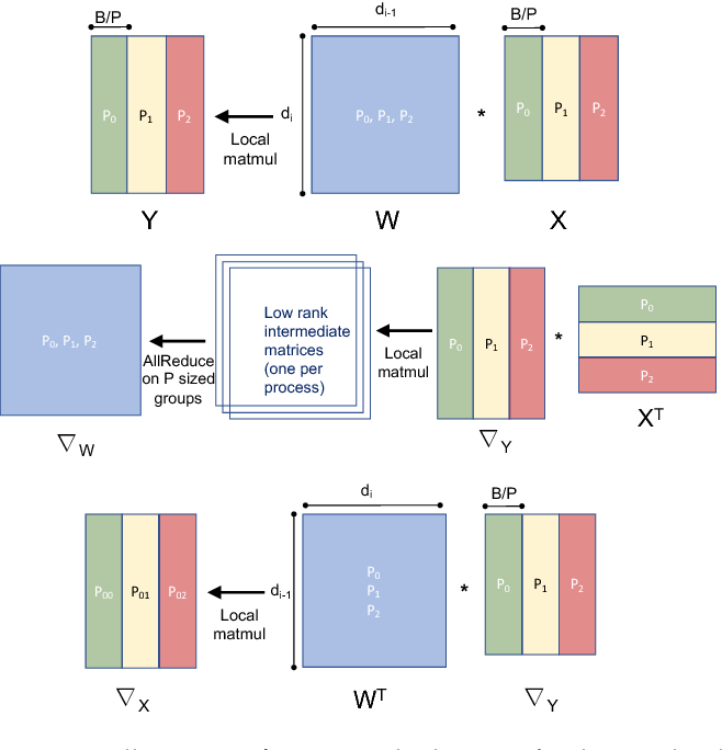 Figure 3 for Integrated Model, Batch and Domain Parallelism in Training Neural Networks