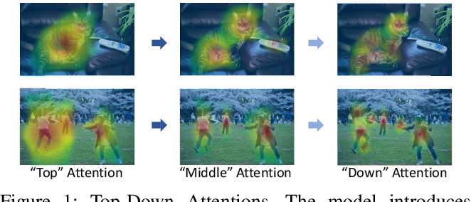 Figure 1 for TDAF: Top-Down Attention Framework for Vision Tasks