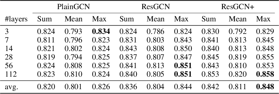 Figure 1 for DeeperGCN: All You Need to Train Deeper GCNs