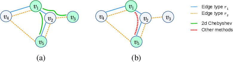 Figure 3 for Spectral Multigraph Networks for Discovering and Fusing Relationships in Molecules