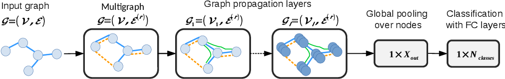 Figure 4 for Spectral Multigraph Networks for Discovering and Fusing Relationships in Molecules