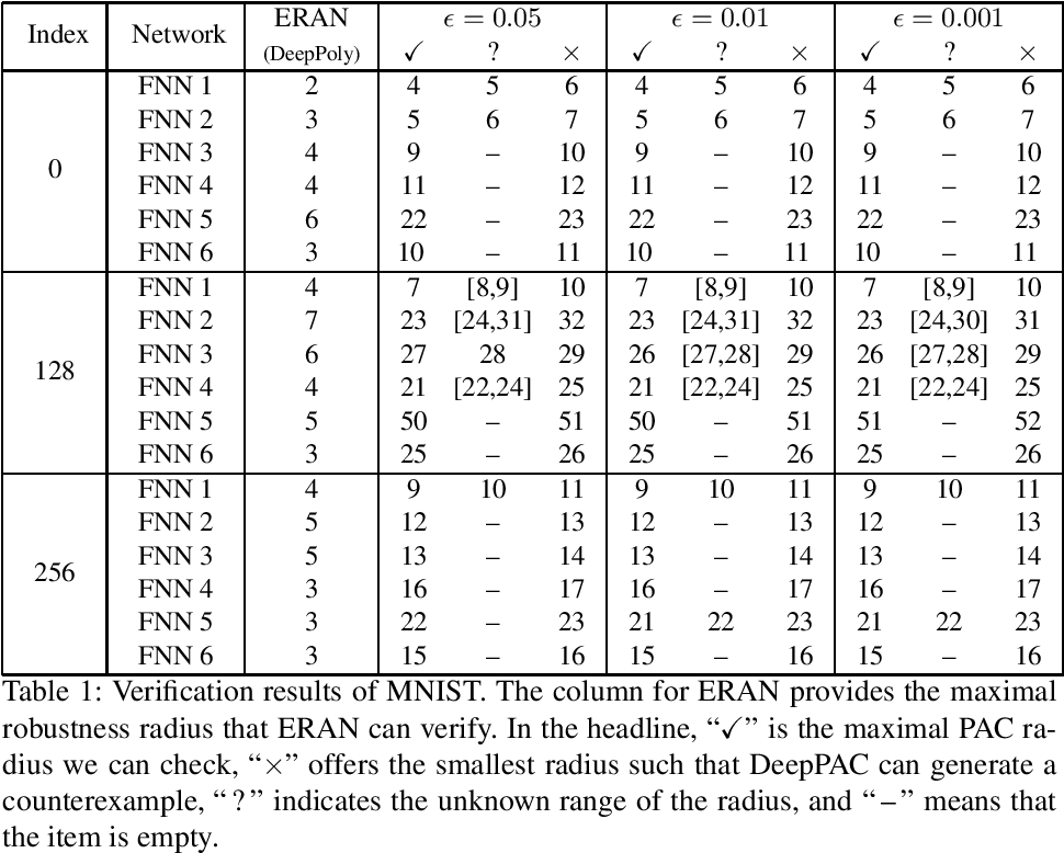 Figure 2 for Probabilistic Robustness Analysis for DNNs based on PAC Learning