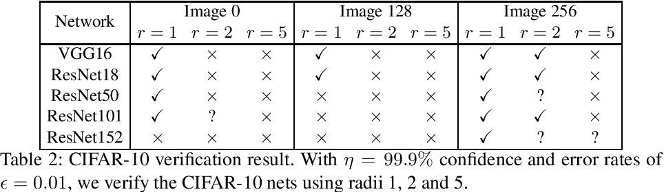 Figure 4 for Probabilistic Robustness Analysis for DNNs based on PAC Learning