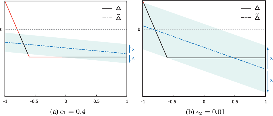 Figure 3 for Probabilistic Robustness Analysis for DNNs based on PAC Learning