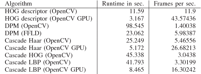 Table I from Online vehicle detection using Haar-like, LBP
