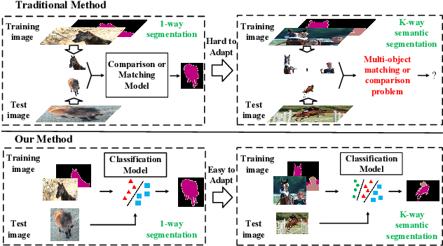 Figure 1 for Differentiable Meta-learning Model for Few-shot Semantic Segmentation