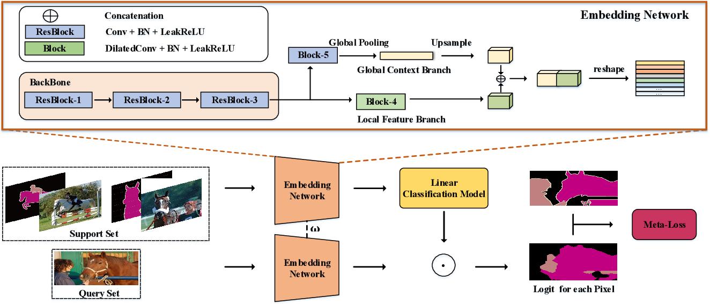 Figure 3 for Differentiable Meta-learning Model for Few-shot Semantic Segmentation