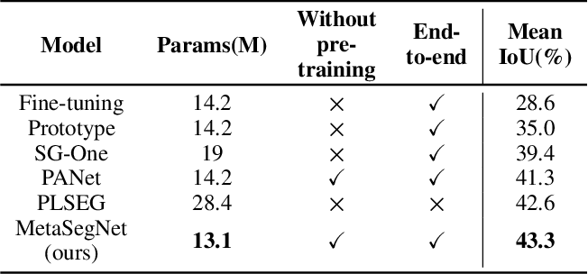 Figure 2 for Differentiable Meta-learning Model for Few-shot Semantic Segmentation
