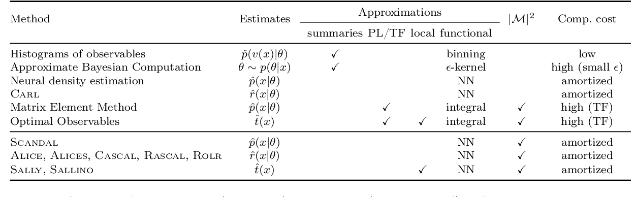 Figure 1 for Effective LHC measurements with matrix elements and machine learning