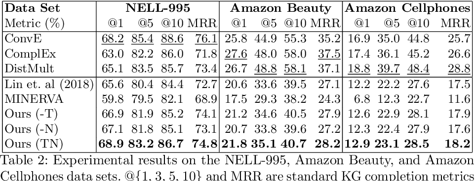 Figure 3 for Heterogeneous Relational Reasoning in Knowledge Graphs with Reinforcement Learning