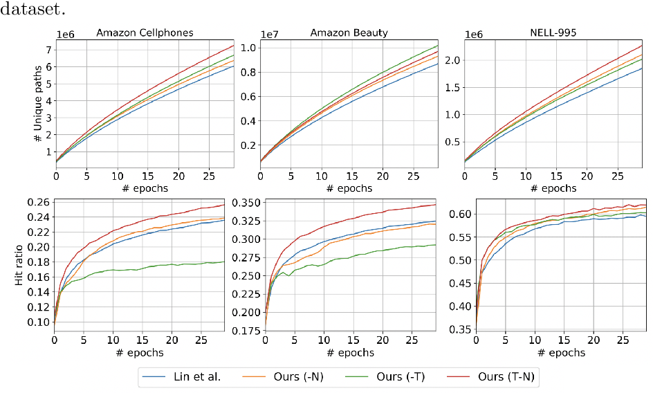 Figure 4 for Heterogeneous Relational Reasoning in Knowledge Graphs with Reinforcement Learning