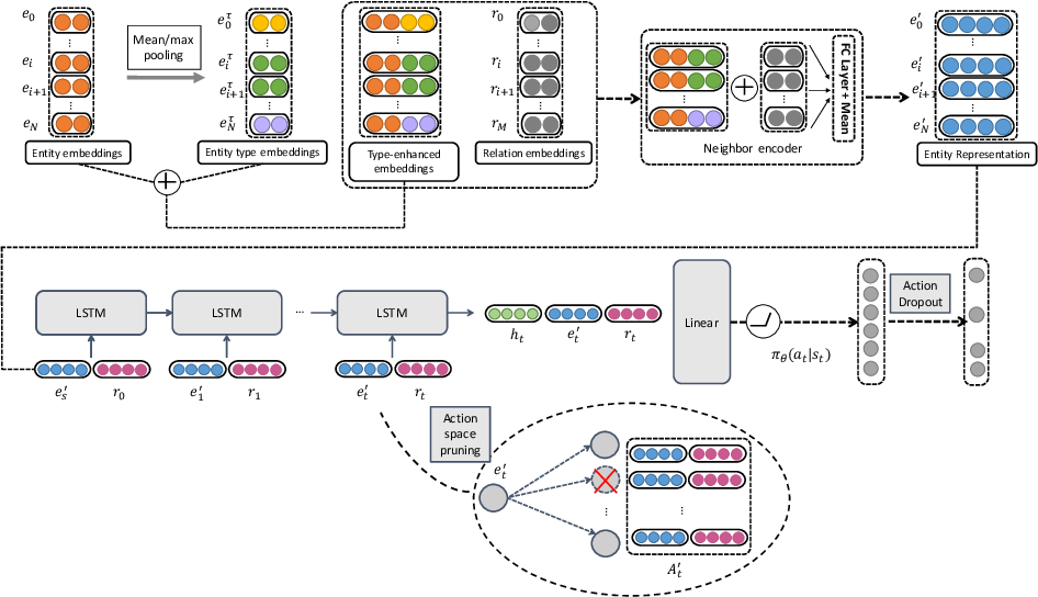 Figure 1 for Heterogeneous Relational Reasoning in Knowledge Graphs with Reinforcement Learning