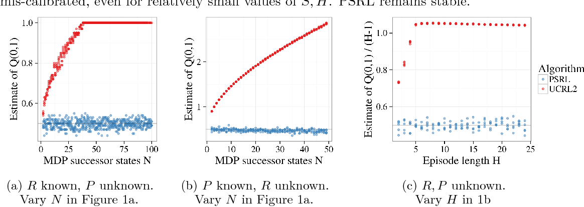 Figure 2 for Why is Posterior Sampling Better than Optimism for Reinforcement Learning?