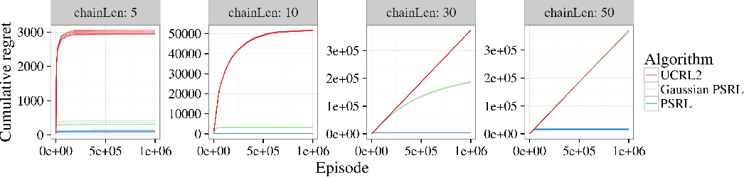 Figure 4 for Why is Posterior Sampling Better than Optimism for Reinforcement Learning?