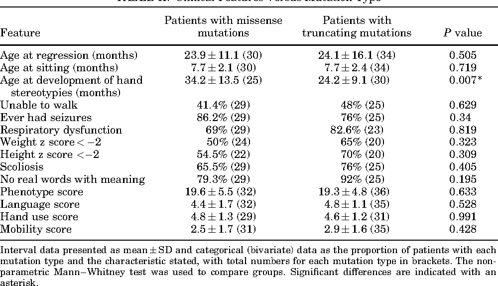 Table II from Effects of MECP2 mutation type, location and X