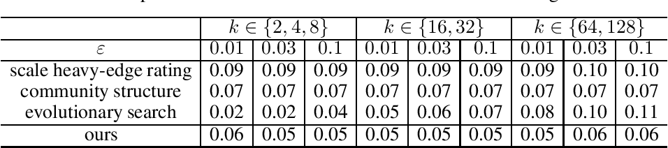 Figure 4 for Balanced Coarsening for Multilevel Hypergraph Partitioning via Wasserstein Discrepancy