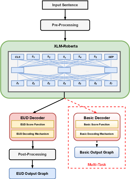 Figure 1 for The DCU-EPFL Enhanced Dependency Parser at the IWPT 2021 Shared Task