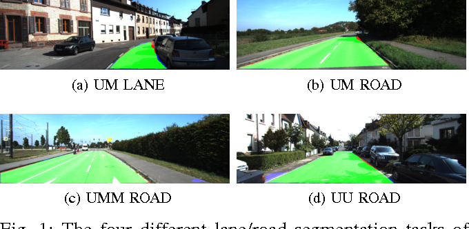 Fig. 1: The four different lane/road segmentation tasks of the KITTI benchmark. The correct segmentation is shown in green, while the false negative and false positive detections are shown in red and blue, respectively.