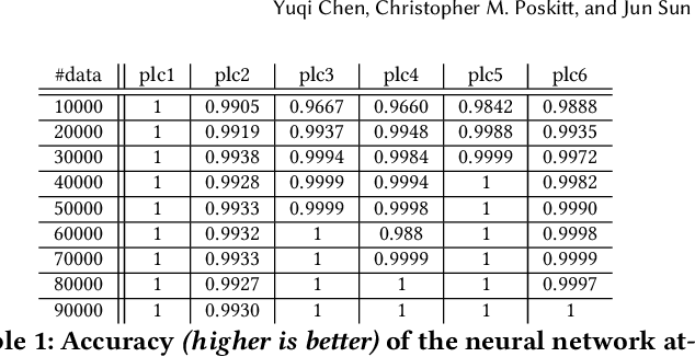 Figure 2 for Code Integrity Attestation for PLCs using Black Box Neural Network Predictions