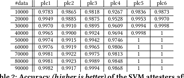Figure 4 for Code Integrity Attestation for PLCs using Black Box Neural Network Predictions