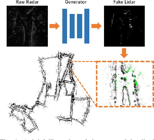 Figure 1 for Radar-on-Lidar: metric radar localization on prior lidar maps