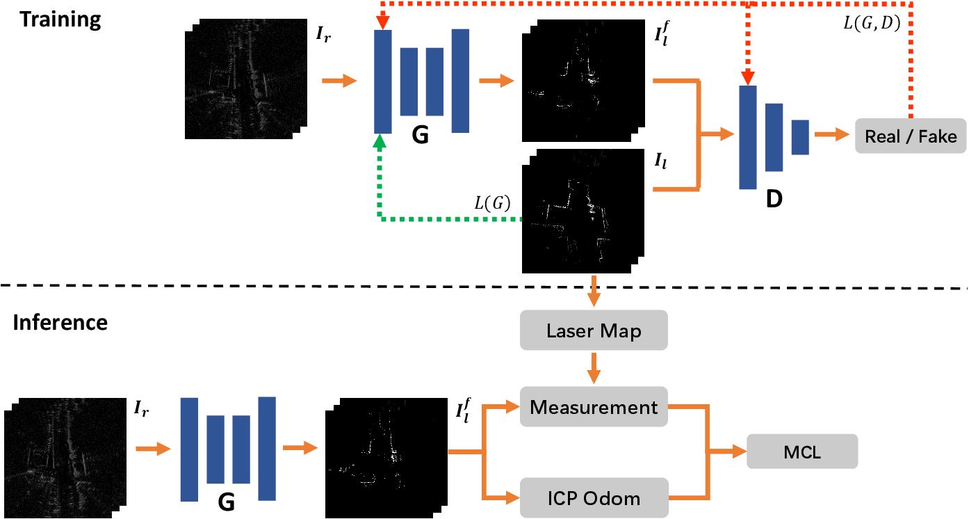 Figure 2 for Radar-on-Lidar: metric radar localization on prior lidar maps
