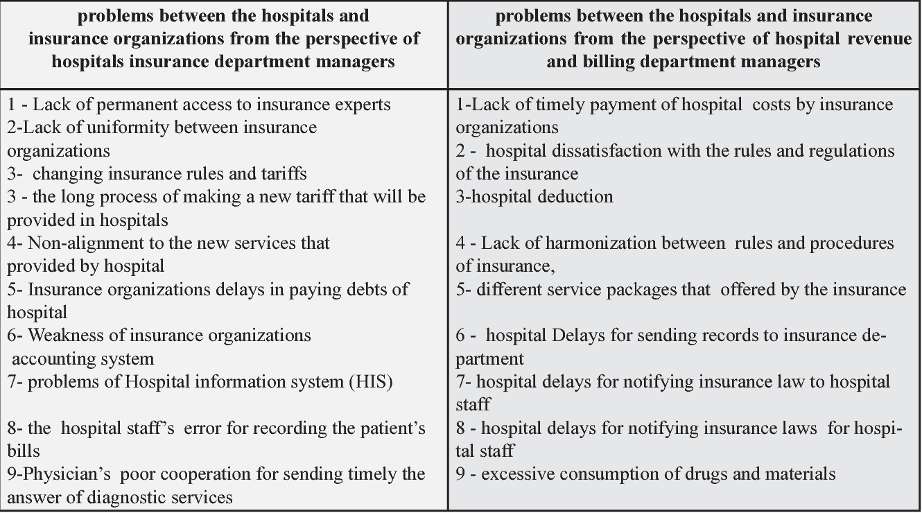 PDF] A study of the problems between basic insurance