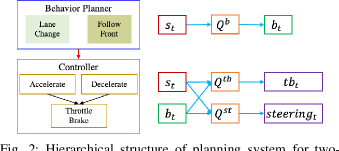 Figure 4 for Behavior Planning at Urban Intersections through Hierarchical Reinforcement Learning