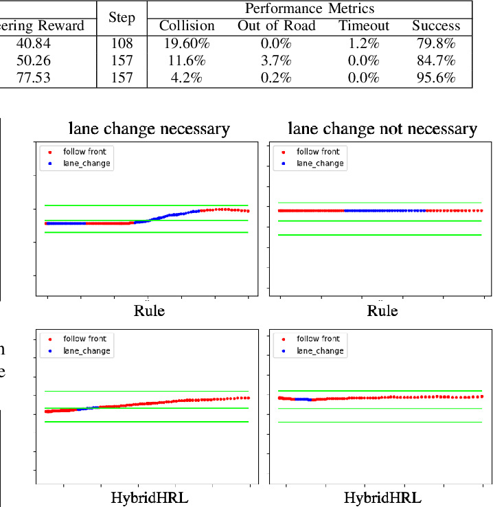 Figure 2 for Behavior Planning at Urban Intersections through Hierarchical Reinforcement Learning